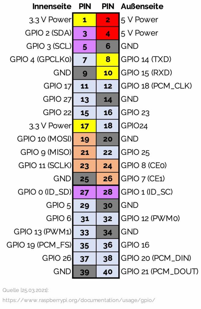 gpio-pin-belegung-raspberry-pi-3-4-b-+-zero-w-h